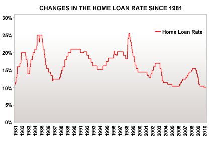 30 year home loan interest rate chart